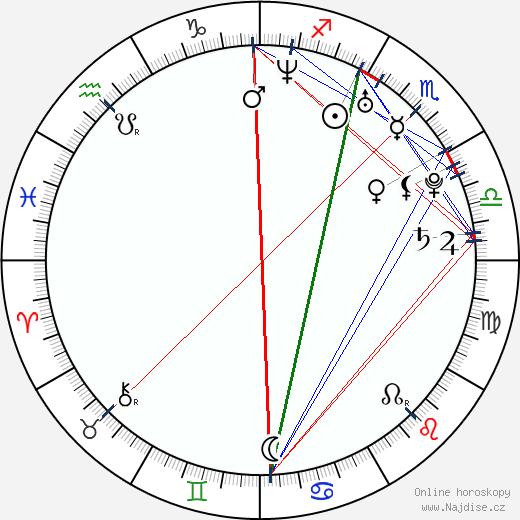 Branko Radivojevič wikipedie wiki 2019, 2020 horoskop