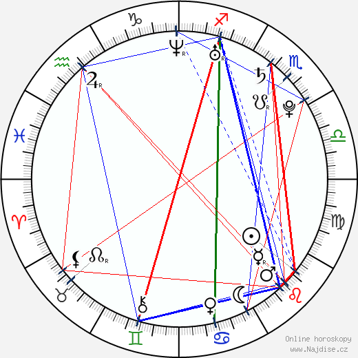 Braňo Holiček wikipedie wiki 2019, 2020 horoskop