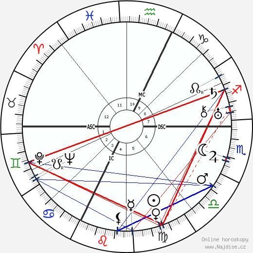 Brassai wikipedie wiki 2017, 2018 horoskop