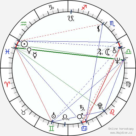Brenda Blethyn wikipedie wiki 2019, 2020 horoskop