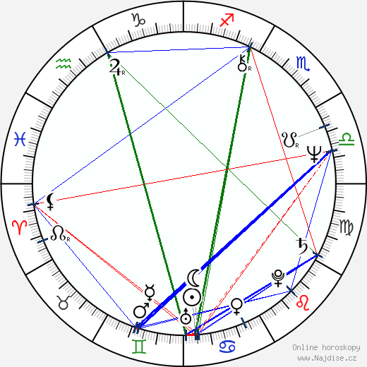 Brenda Kendall wikipedie wiki 2020, 2021 horoskop
