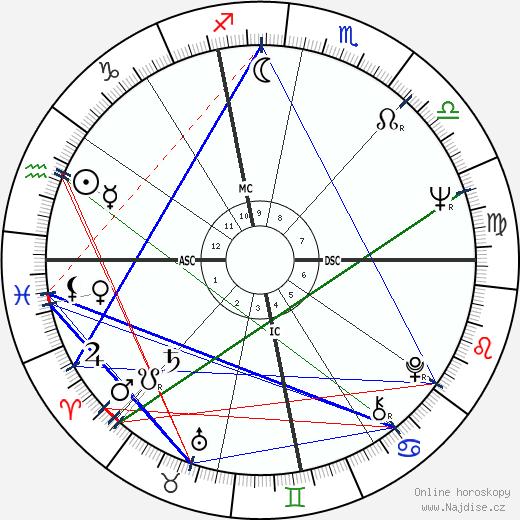 Brenda Kerrigan wikipedie wiki 2017, 2018 horoskop