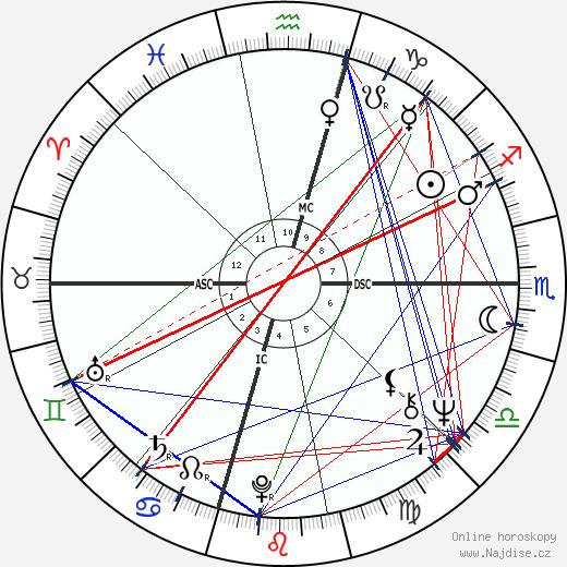 Brenda Lee wikipedie wiki 2018, 2019 horoskop