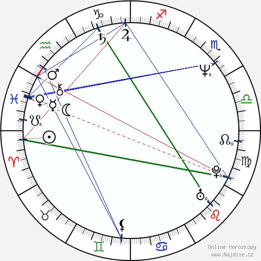 Brenda Strong wikipedie wiki 2020, 2021 horoskop