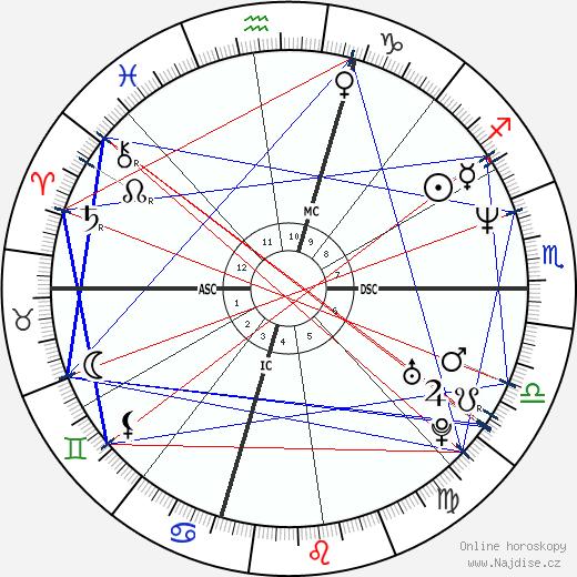 Brendan Fraser wikipedie wiki 2019, 2020 horoskop