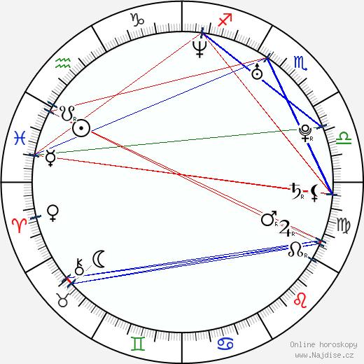 Brendan Sexton wikipedie wiki 2020, 2021 horoskop