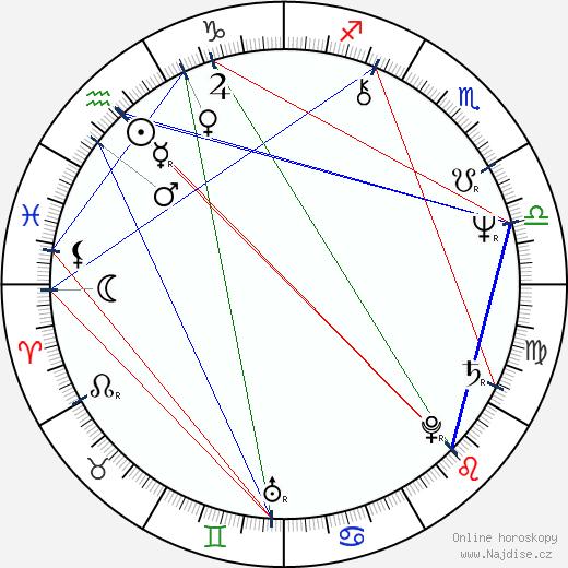 Brent Spiner wikipedie wiki 2019, 2020 horoskop