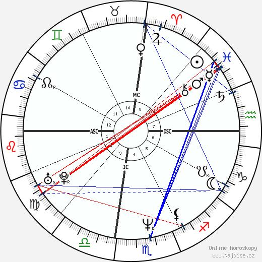 Bret Easton Ellis wikipedie wiki 2018, 2019 horoskop
