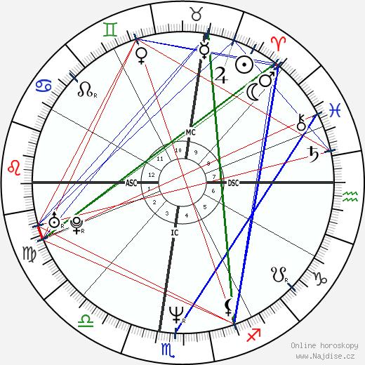 Bret Saberhagen wikipedie wiki 2018, 2019 horoskop