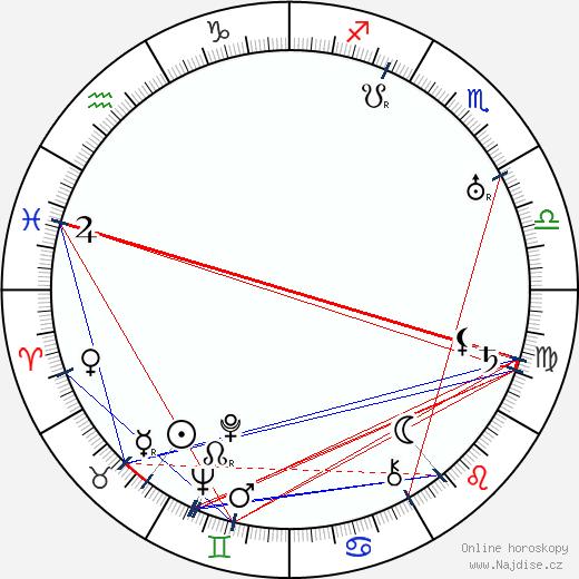 Břetislav Kafka wikipedie wiki 2018, 2019 horoskop
