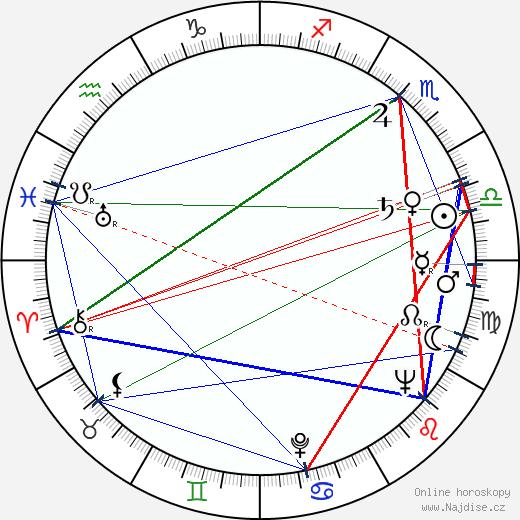 Břetislav Pojar wikipedie wiki 2020, 2021 horoskop