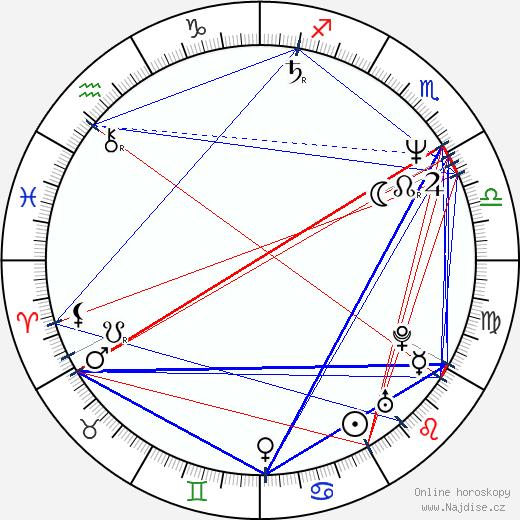 Břetislav Rychlík wikipedie wiki 2020, 2021 horoskop