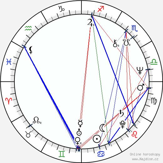 Břetislav Slováček wikipedie wiki 2020, 2021 horoskop