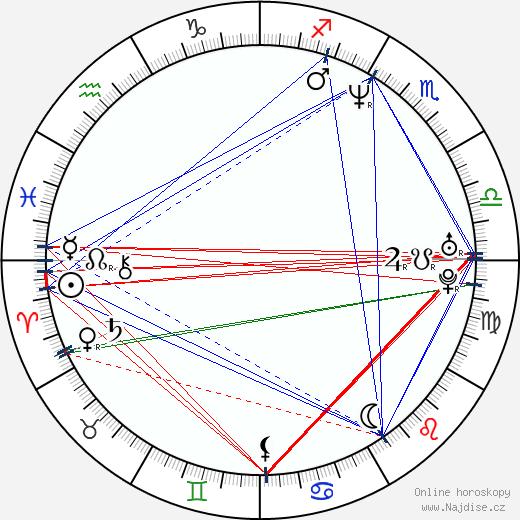 Brett Ratner wikipedie wiki 2019, 2020 horoskop