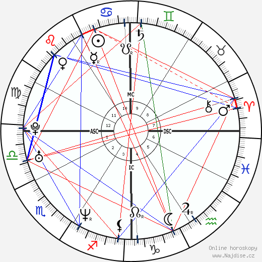 Brian Austin Green wikipedie wiki 2019, 2020 horoskop