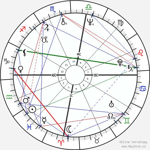 Brian Burke wikipedie wiki 2017, 2018 horoskop