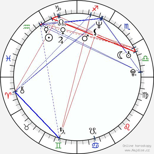 Brian Cachia wikipedie wiki 2018, 2019 horoskop