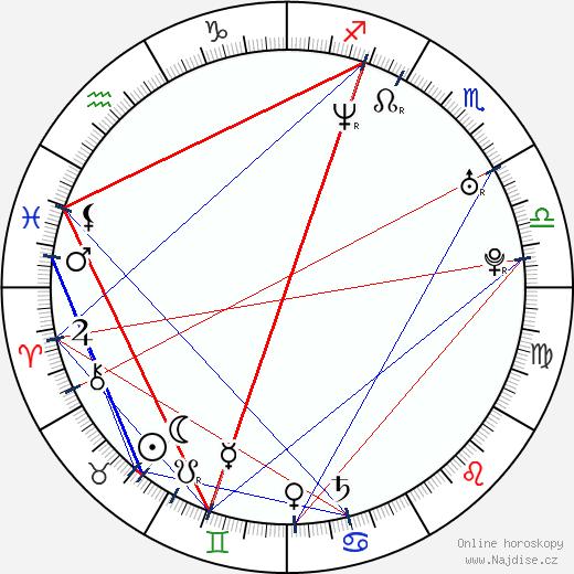 Brian Caspe wikipedie wiki 2018, 2019 horoskop
