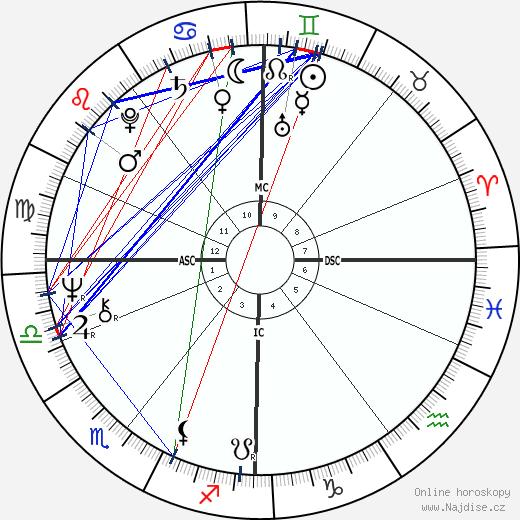 Brian Cox wikipedie wiki 2019, 2020 horoskop