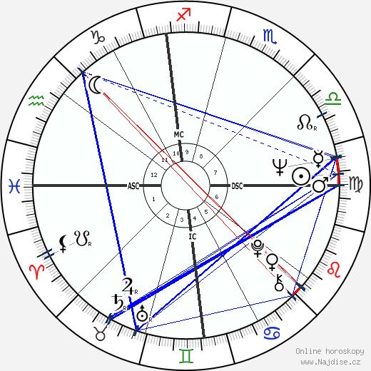 Brian De Palma wikipedie wiki 2020, 2021 horoskop