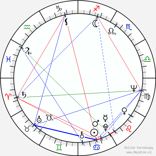 Brian Dennehy wikipedie wiki 2019, 2020 horoskop