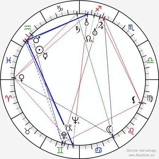 Brian Desmond Hurst wikipedie wiki 2019, 2020 horoskop
