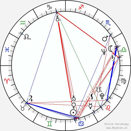 Brian George wikipedie wiki 2020, 2021 horoskop