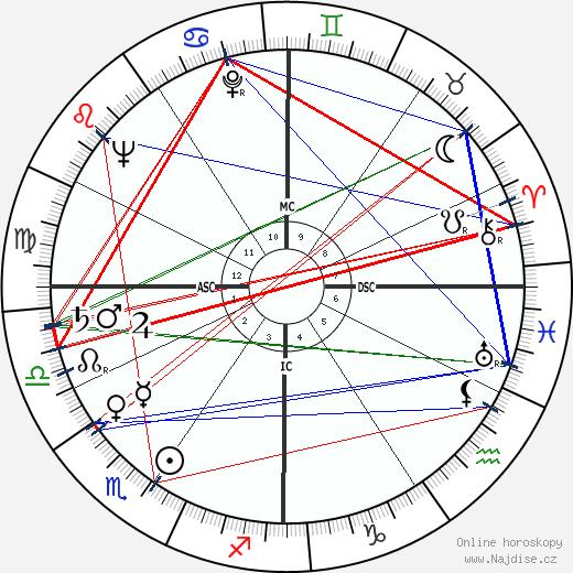 Brian Keith wikipedie wiki 2020, 2021 horoskop