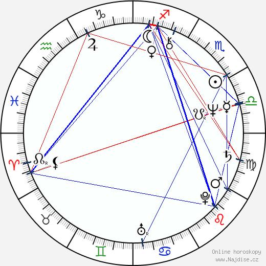 Brian Kerwin wikipedie wiki 2018, 2019 horoskop