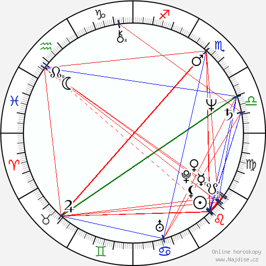 Brian Levant wikipedie wiki 2018, 2019 horoskop