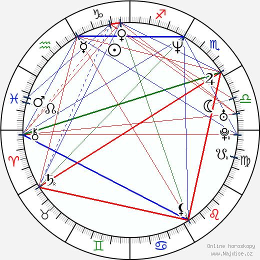 Brian Markinson wikipedie wiki 2019, 2020 horoskop