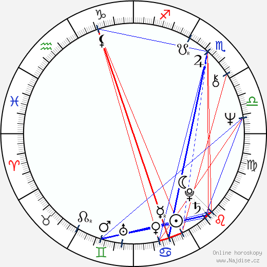 Brian May wikipedie wiki 2018, 2019 horoskop