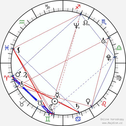 Brian Poth wikipedie wiki 2018, 2019 horoskop