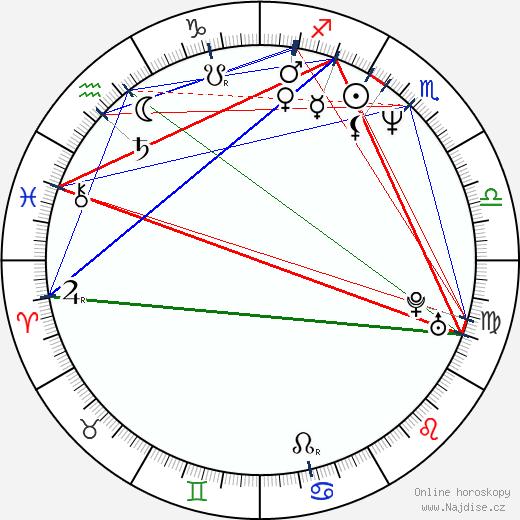 Brian Robbins wikipedie wiki 2018, 2019 horoskop