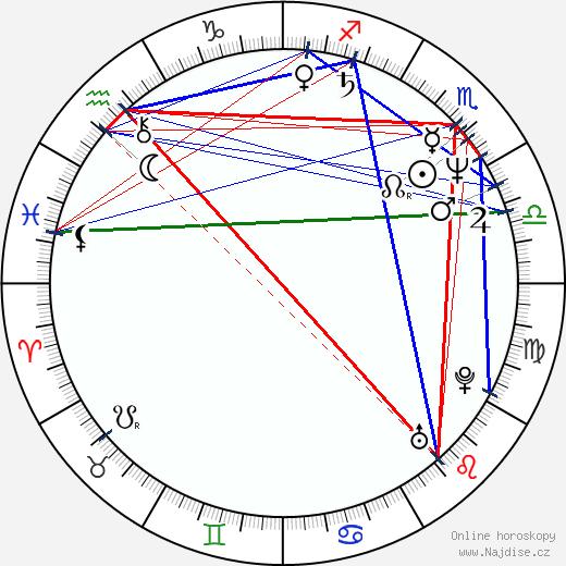 Brian Stokes Mitchell wikipedie wiki 2020, 2021 horoskop