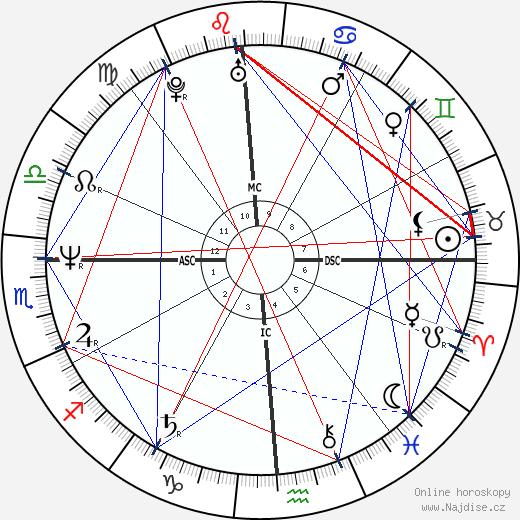 Brian Tochi wikipedie wiki 2019, 2020 horoskop
