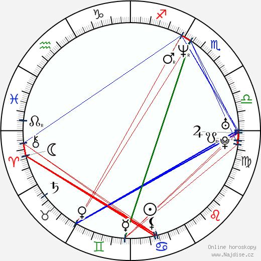 Brian Van Holt wikipedie wiki 2020, 2021 horoskop