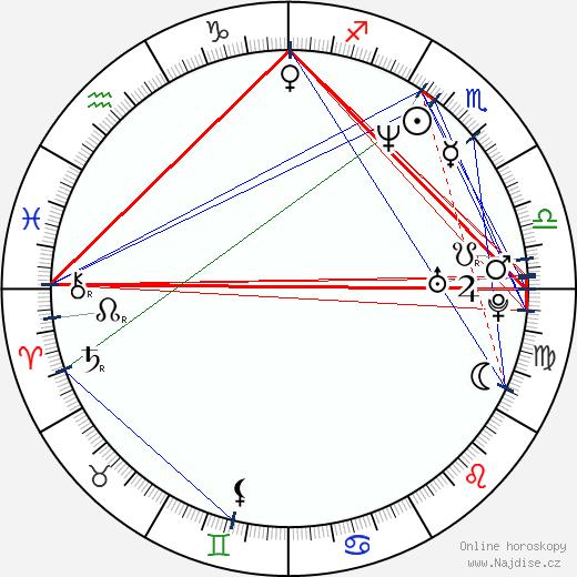 Brian Yale wikipedie wiki 2019, 2020 horoskop