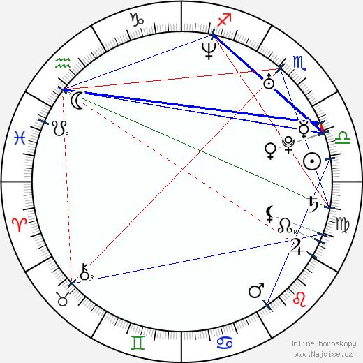 Brianna Brown wikipedie wiki 2019, 2020 horoskop