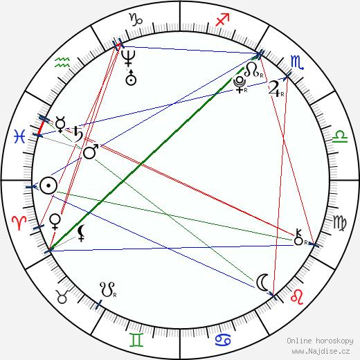 Bridger Zadina wikipedie wiki 2018, 2019 horoskop