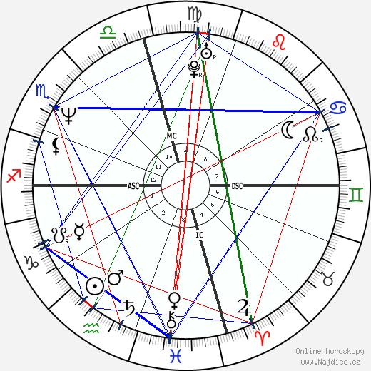 Bridget Fonda wikipedie wiki 2018, 2019 horoskop