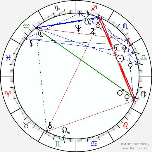 Bridgette B. wikipedie wiki 2018, 2019 horoskop