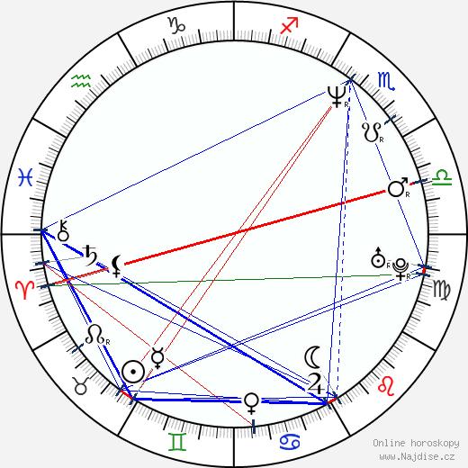 Brigitte Bako wikipedie wiki 2019, 2020 horoskop