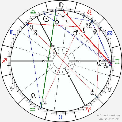 Brigitte Bardot wikipedie wiki 2020, 2021 horoskop