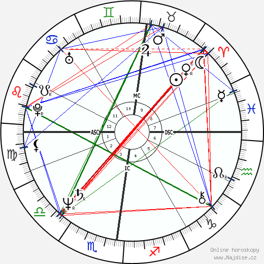 Brigitte Macron wikipedie wiki 2018, 2019 horoskop
