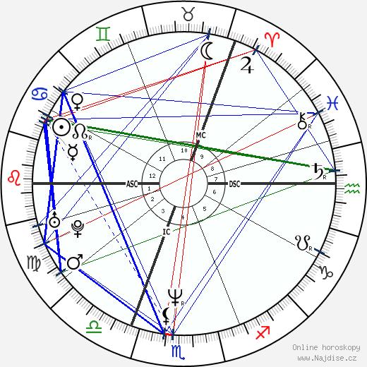 Brigitte Nielsen wikipedie wiki 2020, 2021 horoskop