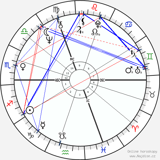 Brigitte Sentier wikipedie wiki 2019, 2020 horoskop