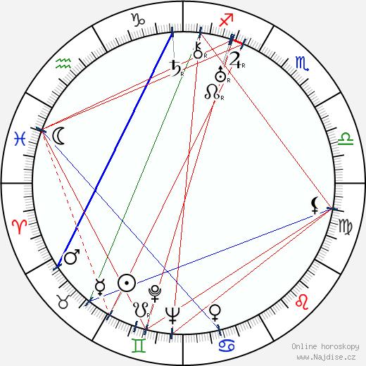 Brita Öberg wikipedie wiki 2017, 2018 horoskop