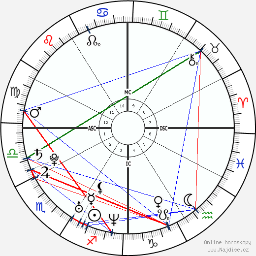Britney Spears wikipedie wiki 2019, 2020 horoskop