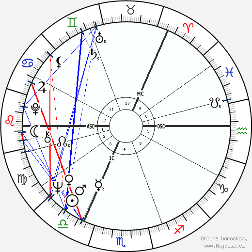 Britt Ekland wikipedie wiki 2020, 2021 horoskop